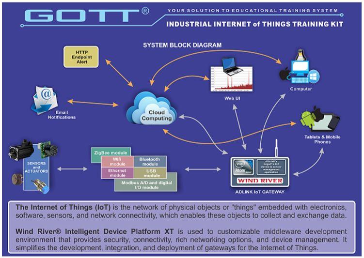 Industrial Internet of Things Training Kit